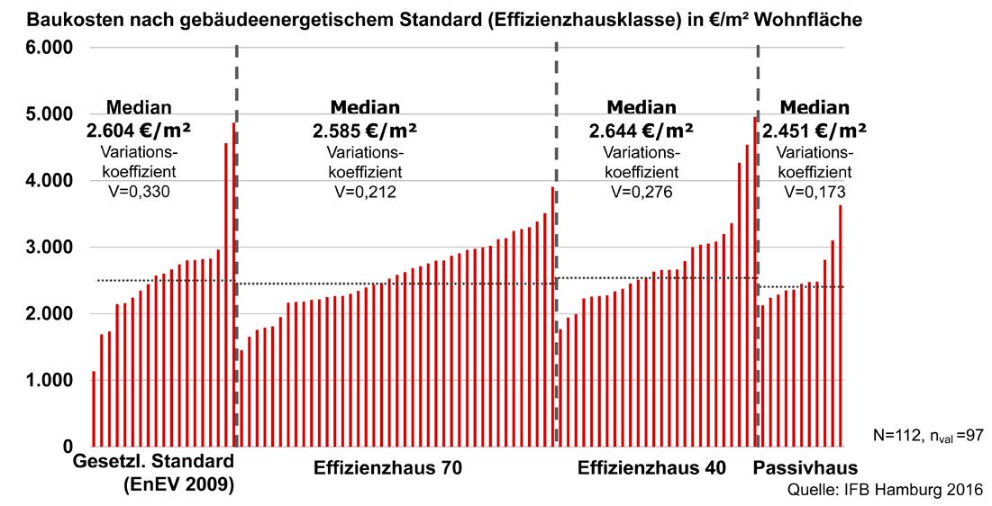 Microsoft PowerPoint - F+B_Analyse der Baukosten_Endergebnisse_2